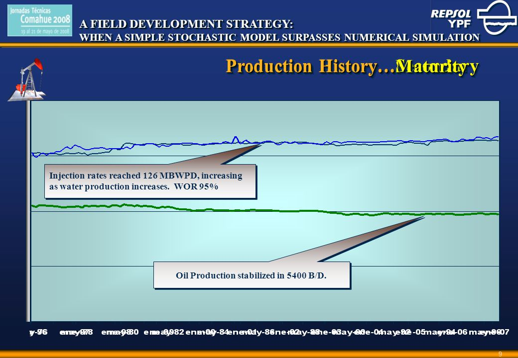 A FIELD DEVELOPMENT STRATEGY: WHEN A SIMPLE STOCHASTIC MODEL SURPASSES NUMERICAL SIMULATION A FIELD DEVELOPMENT STRATEGY: WHEN A SIMPLE STOCHASTIC MODEL SURPASSES NUMERICAL SIMULATION 9 Production History…Secondary Pilot Project, 6300 BWPD, 6 Injectors Production increased proportionally to new wells entry Production decreased proportionally to inactive wells.