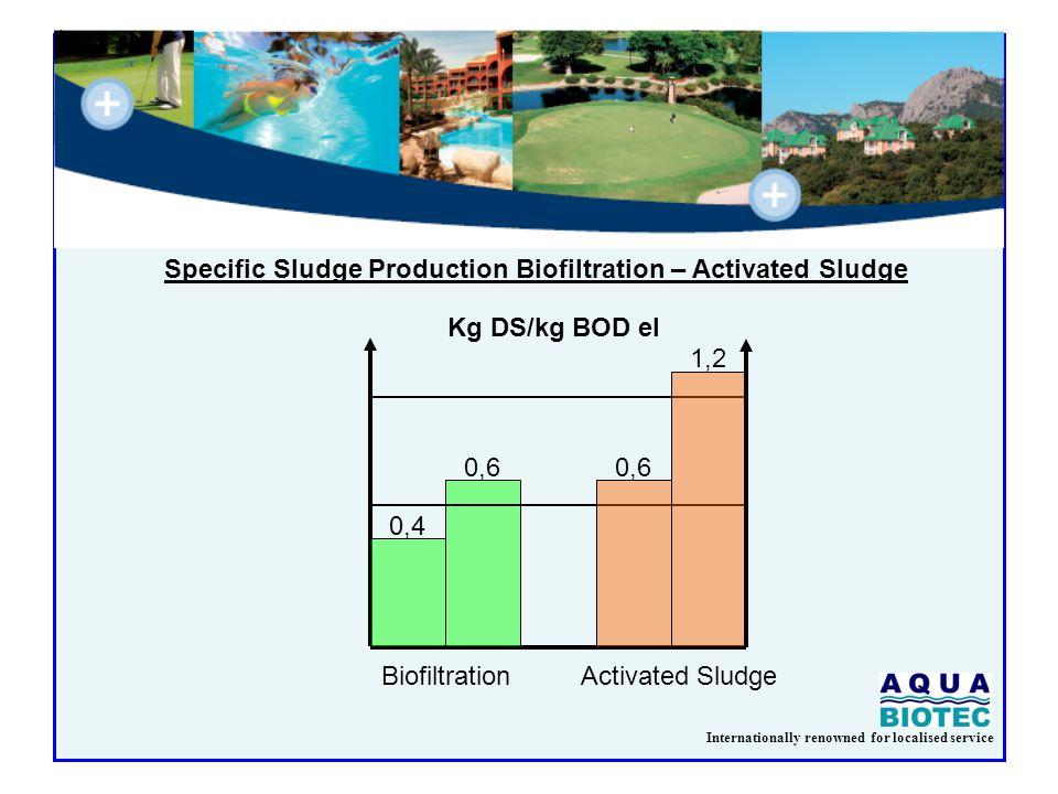 Internationally renowned for localised service Kg DS/kg BOD el BiofiltrationActivated Sludge 0,4 0,6 1,2 Specific Sludge Production Biofiltration – Ac