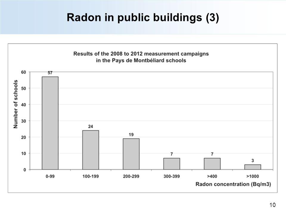 Radon in public buildings (3) 10