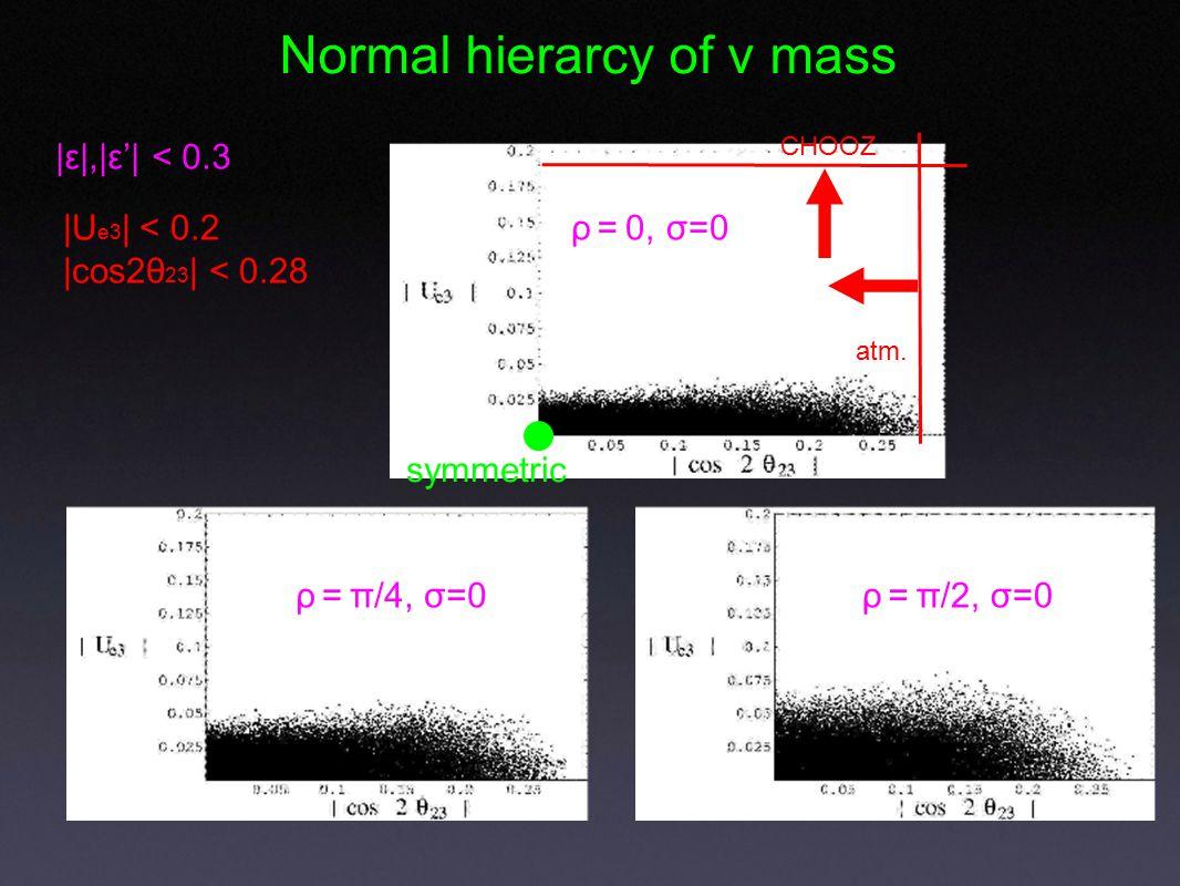 ρ = 0, σ=0 ρ = π/4, σ=0ρ = π/2, σ=0 Normal hierarcy of ν mass |ε|,|ε'| < 0.3 |U e3 | < 0.2 |cos2θ 23 | < 0.28 CHOOZ atm.
