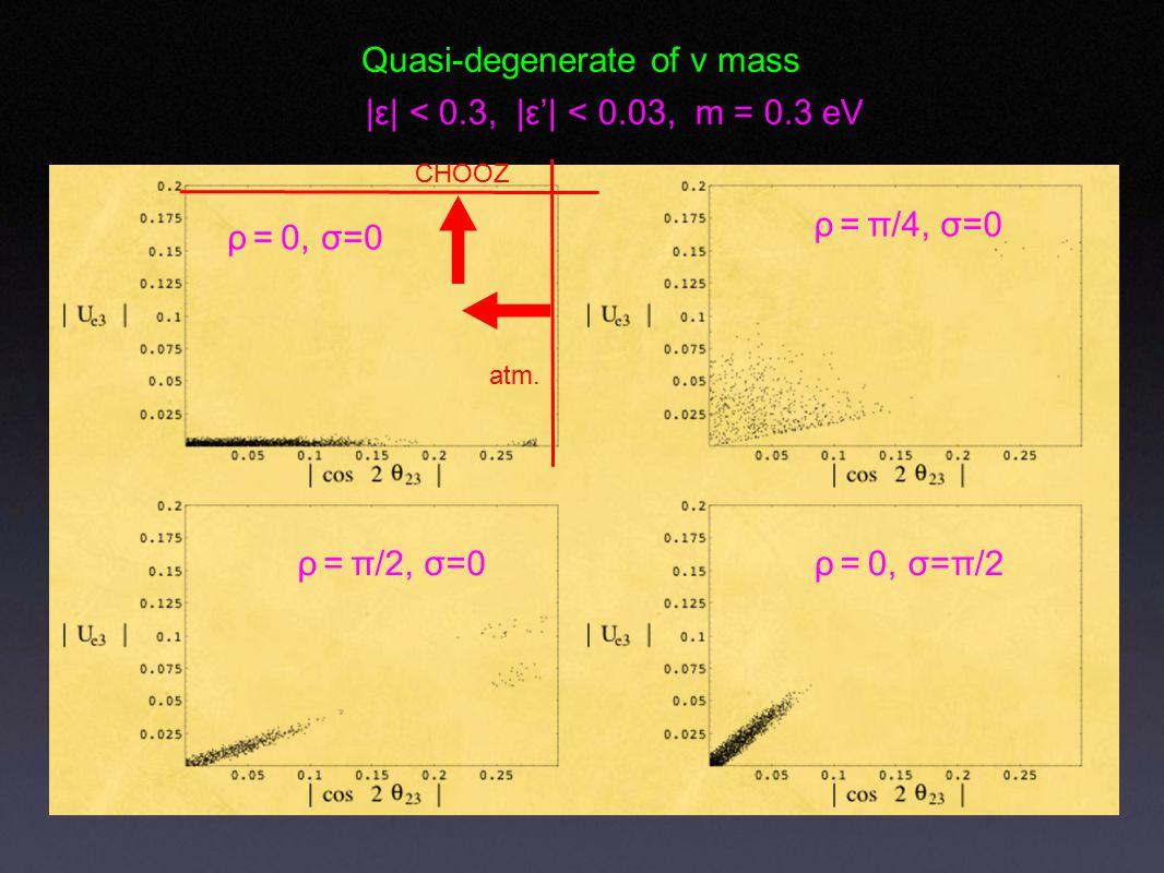 Quasi-degenerate of ν mass ρ = 0, σ=0 ρ = π/4, σ=0 ρ = π/2, σ=0 |ε| < 0.3, |ε'| < 0.03, m = 0.3 eV ρ = 0, σ=π/2 CHOOZ atm.