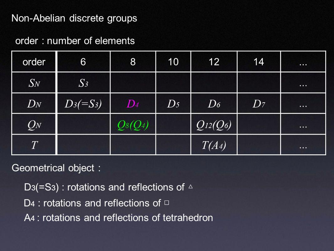 Non-Abelian discrete groups order68101214... SNSN S3S3 DNDN D 3 (=S 3 )D4D4 D5D5 D6D6 D7D7...