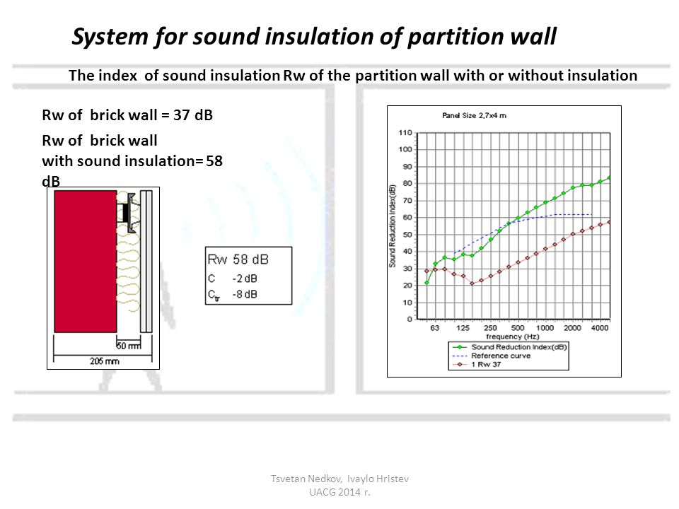 The index of sound insulation Rw of the partition wall with or without insulation Rw of brick wall = 37 dB Rw of brick wall with sound insulation= 58