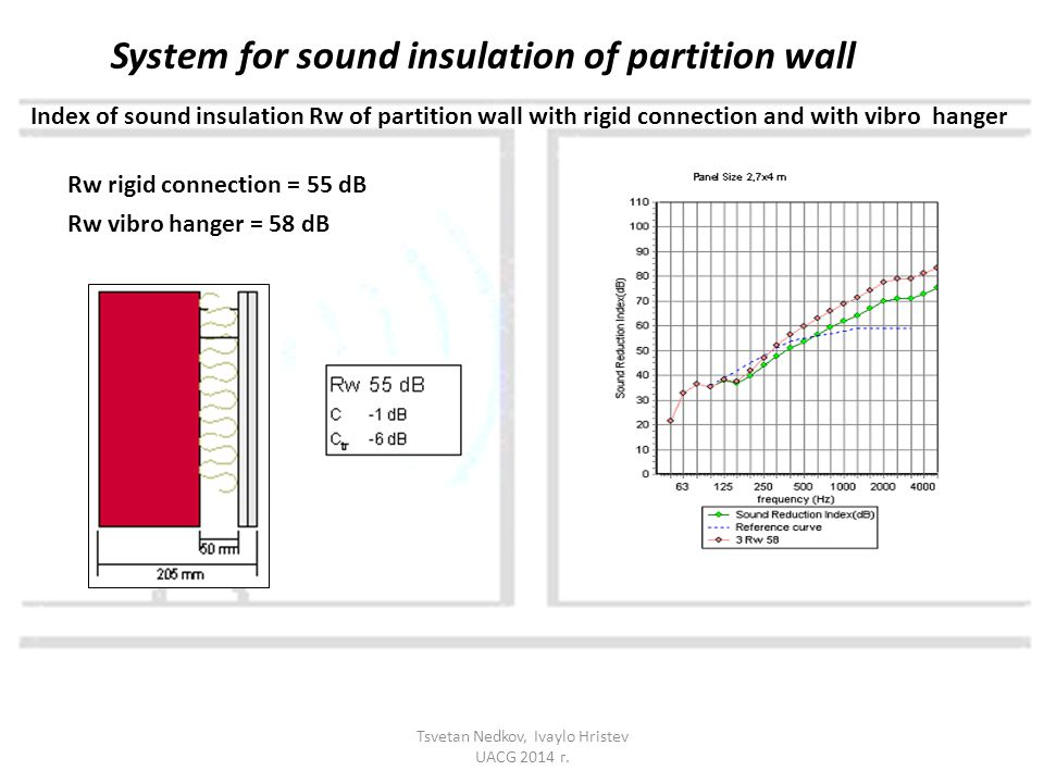 Index of sound insulation Rw of partition wall with rigid connection and with vibro hanger Rw rigid connection = 55 dB Rw vibro hanger = 58 dB System for sound insulation of partition wall Tsvetan Nedkov, Ivaylo Hristev UACG 2014 г.