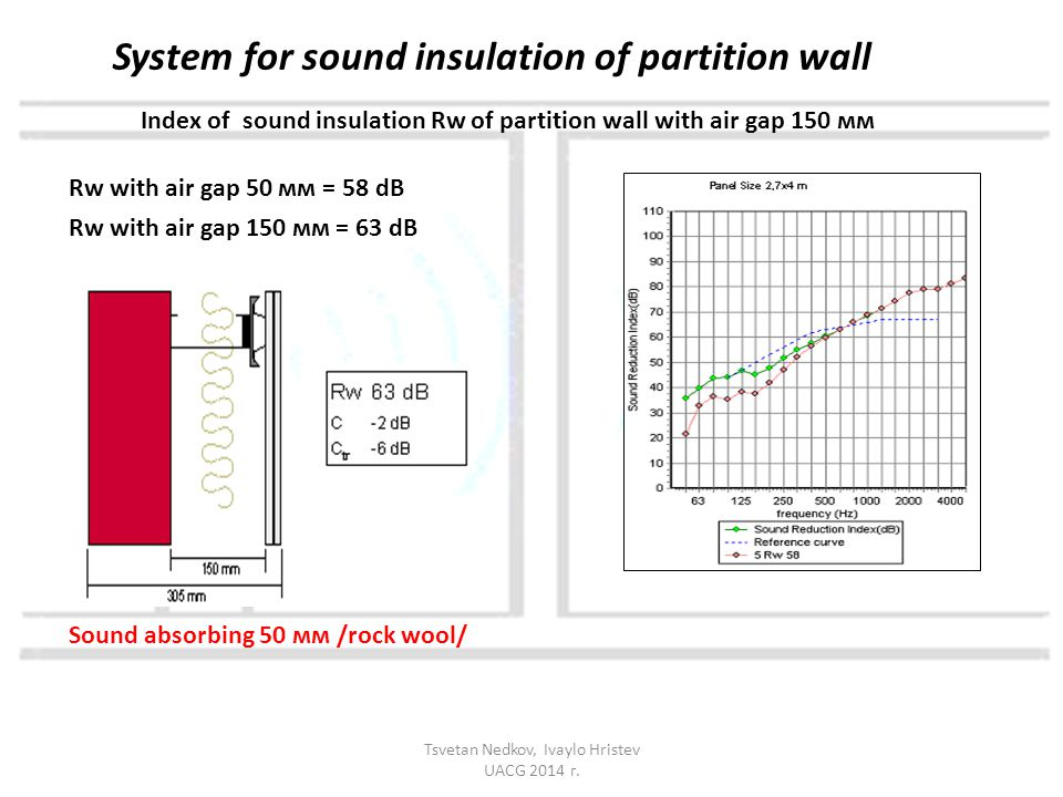 Index of sound insulation Rw of partition wall with air gap 150 мм Rw with air gap 50 мм = 58 dB Rw with air gap 150 мм = 63 dB System for sound insul
