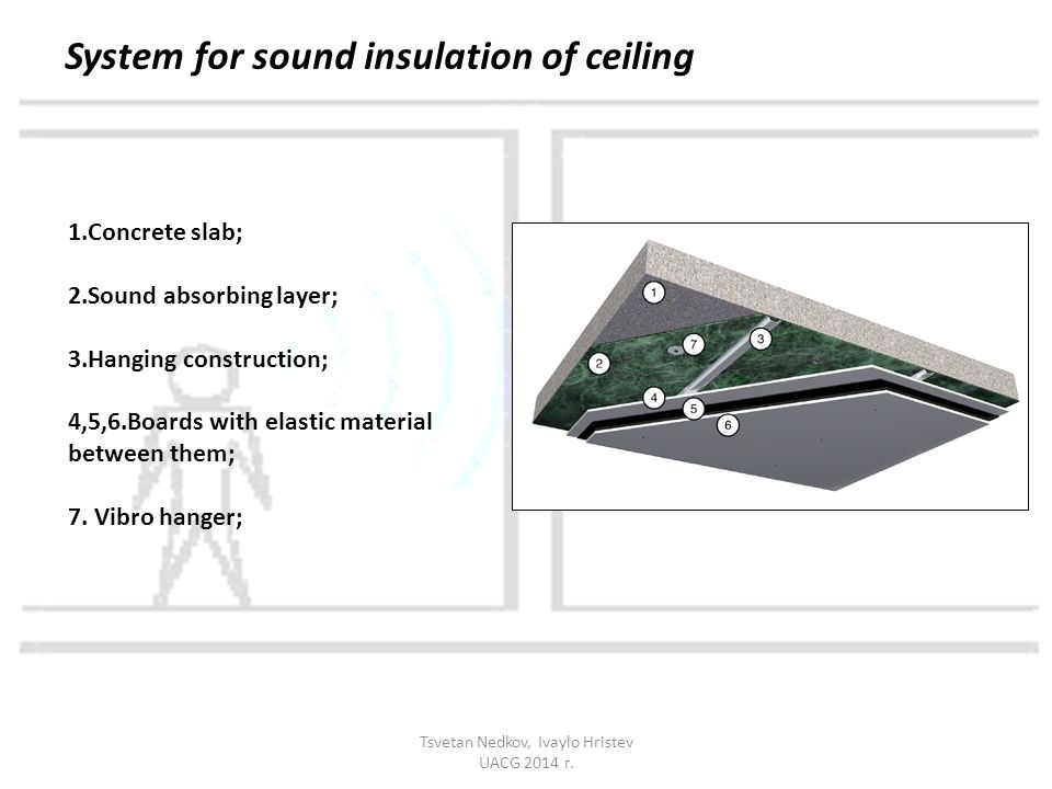 1.Concrete slab; 2.Sound absorbing layer; 3.Hanging construction; 4,5,6.Boards with elastic material between them; 7.