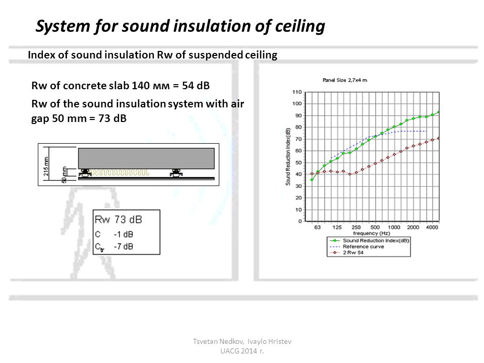 Index of sound insulation Rw of suspended ceiling Rw of concrete slab 140 мм = 54 dB Rw of the sound insulation system with air gap 50 mm = 73 dB Syst