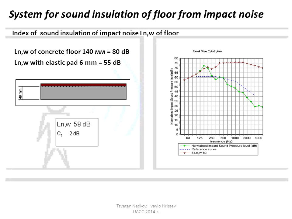 Index of sound insulation of impact noise Ln,w of floor Ln,w of concrete floor 140 мм = 80 dB Ln,w with elastic pad 6 mm = 55 dB System for sound insulation of floor from impact noise Tsvetan Nedkov, Ivaylo Hristev UACG 2014 г.