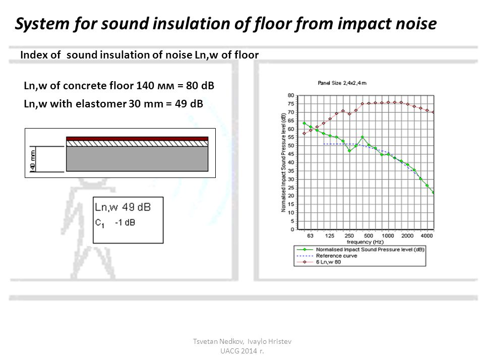 Index of sound insulation of noise Ln,w of floor Ln,w of concrete floor 140 мм = 80 dB Ln,w with elastomer 30 mm = 49 dB System for sound insulation of floor from impact noise Tsvetan Nedkov, Ivaylo Hristev UACG 2014 г.