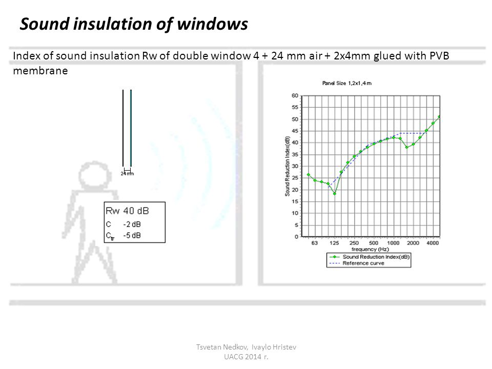 Sound insulation of windows Index of sound insulation Rw of double window 4 + 24 mm air + 2х4mm glued with PVB membrane Tsvetan Nedkov, Ivaylo Hristev UACG 2014 г.
