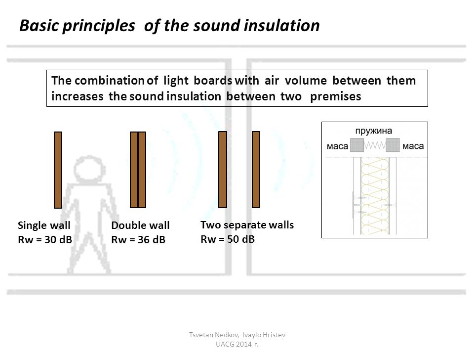 Basic principles of the sound insulation The combination of light boards with air volume between them increases the sound insulation between two premises Double wall Rw = 36 dB Single wall Rw = 30 dB Two separate walls Rw = 50 dB Tsvetan Nedkov, Ivaylo Hristev UACG 2014 г.