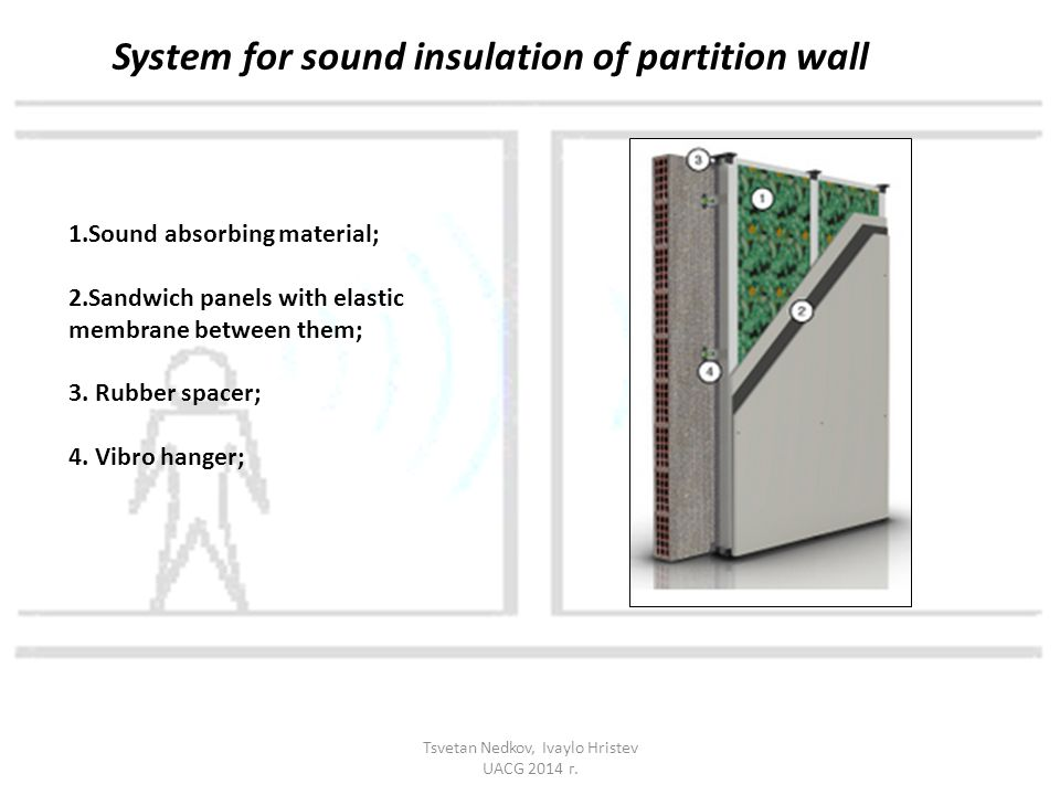 System for sound insulation of partition wall 1.Sound absorbing material; 2.Sandwich panels with elastic membrane between them; 3. Rubber spacer; 4. V