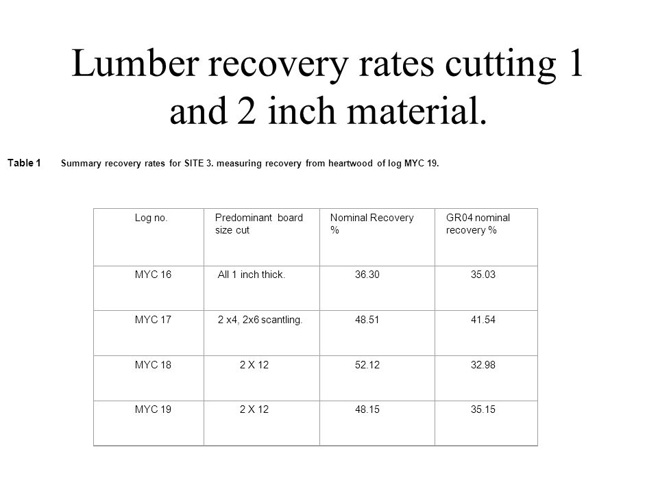Lumber recovery rates cutting 1 and 2 inch material.