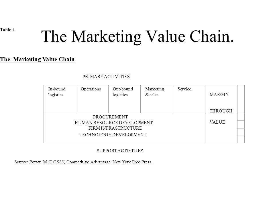 The Marketing Value Chain. Table 1.