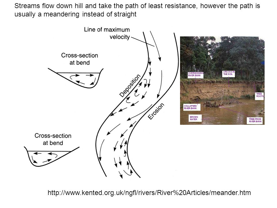 http://www.kented.org.uk/ngfl/rivers/River%20Articles/meander.htm Streams flow down hill and take the path of least resistance, however the path is usually a meandering instead of straight