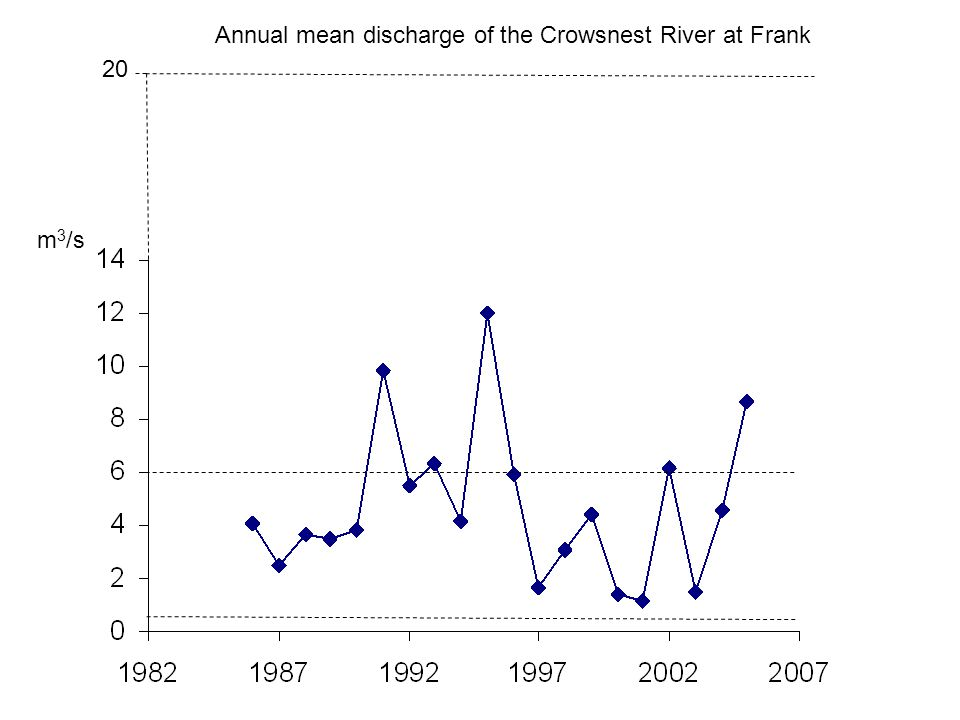 Annual mean discharge of the Crowsnest River at Frank m 3 /s 20