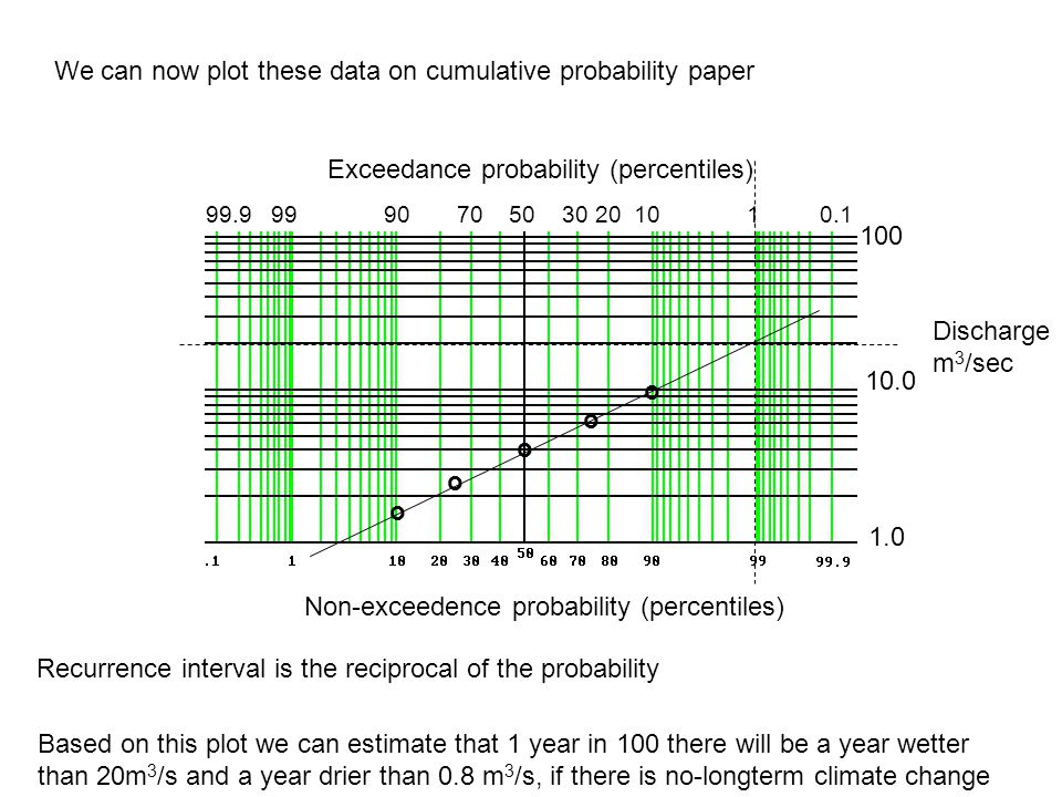 10.0 1.0 100 o o o We can now plot these data on cumulative probability paper Non-exceedence probability (percentiles) Based on this plot we can estimate that 1 year in 100 there will be a year wetter than 20m 3 /s and a year drier than 0.8 m 3 /s, if there is no-longterm climate change Discharge m 3 /sec Exceedance probability (percentiles) 99.9 99 90 70 50 30 20 10 1 0.1 o o Recurrence interval is the reciprocal of the probability