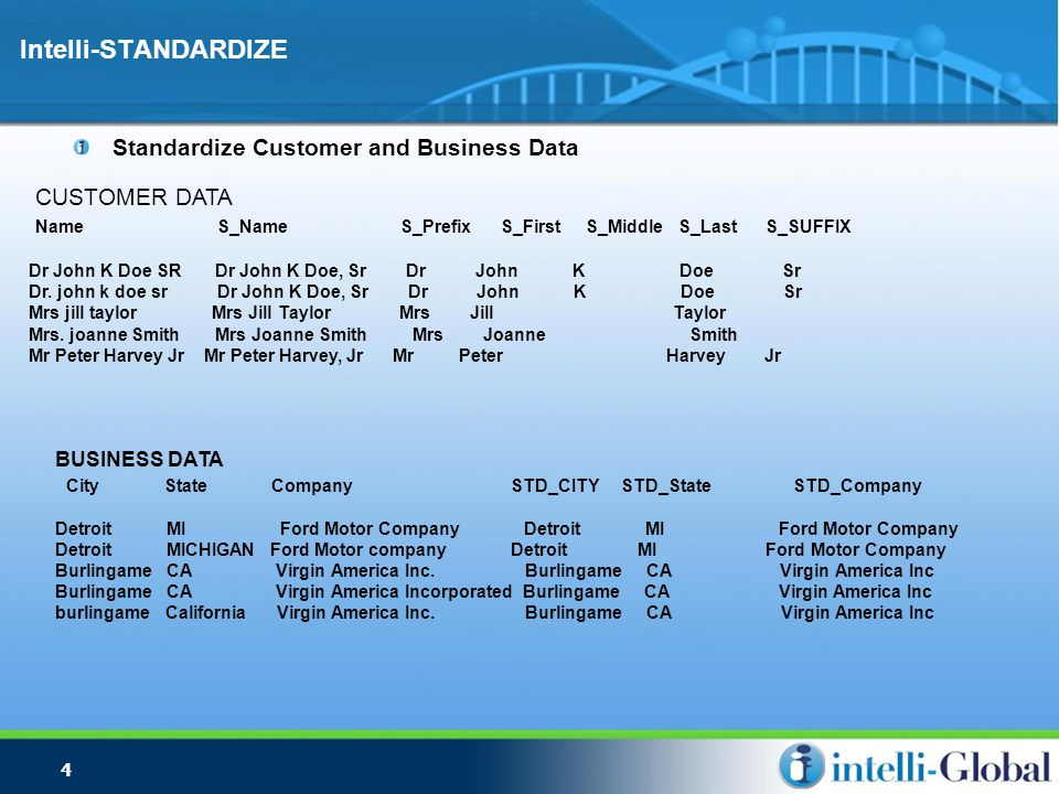 4 Intelli-STANDARDIZE Standardize Customer and Business Data BUSINESS DATA City State Company STD_CITY STD_State STD_Company Detroit MI Ford Motor Company Detroit MICHIGAN Ford Motor company Detroit MI Ford Motor Company Burlingame CA Virgin America Inc.