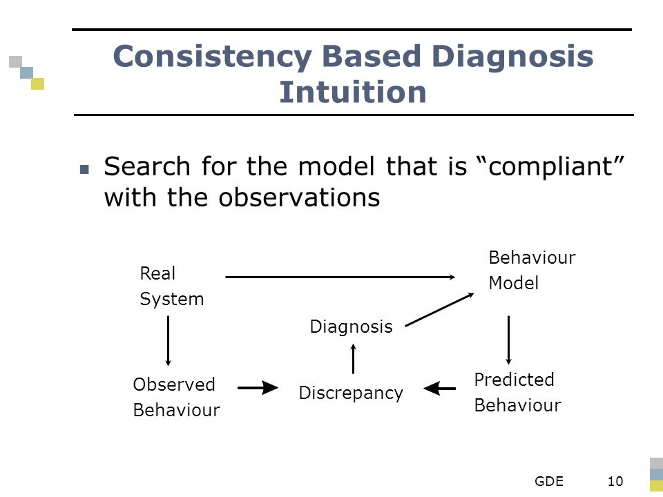 GDE10 Consistency Based Diagnosis Intuition Search for the model that is compliant with the observations Real System Observed Behaviour Diagnosis Discrepancy Behaviour Model Predicted Behaviour