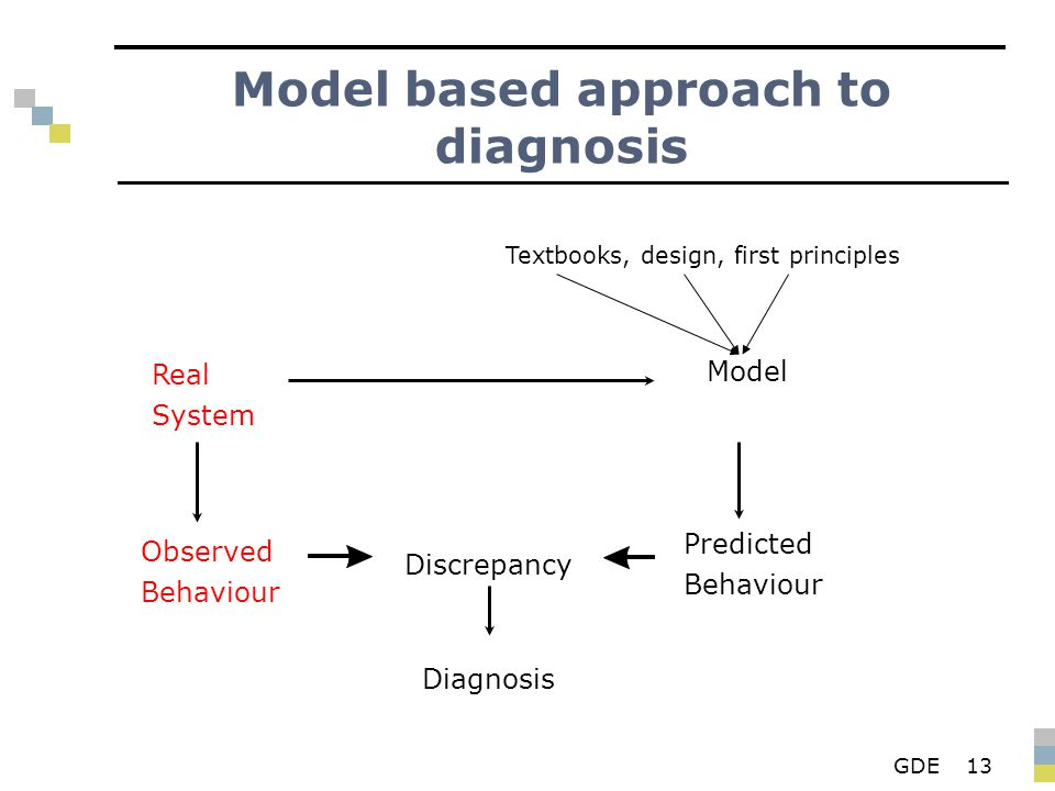 GDE13 Model based approach to diagnosis Real System Observed Behaviour Diagnosis Discrepancy Model Predicted Behaviour Textbooks, design, first principles