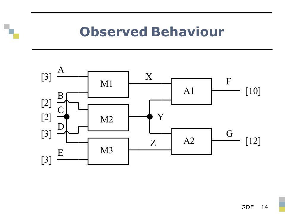 GDE14 Observed Behaviour M1 M2 M3 A1 A2 X Y Z F G A B D E C [3][3] [2][2] [2][2] [3][3] [3][3] F [10] [12]