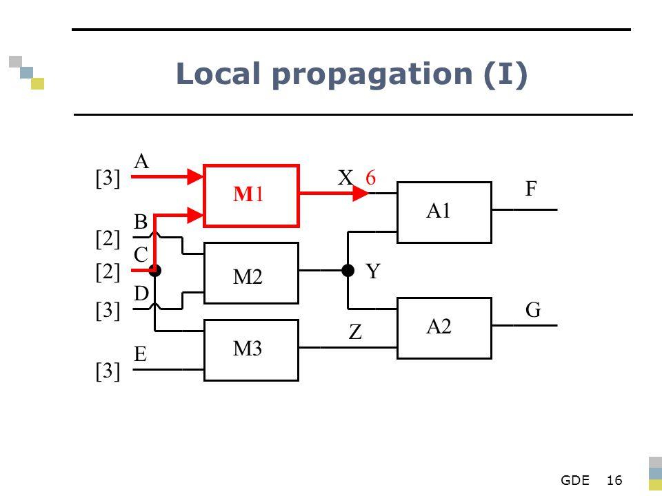 GDE16 Local propagation (I) M1M1 M2 M3 A1 A2 X Y Z F G A B D E C [3][3] [2][2] [2][2] [3][3] [3][3] 6
