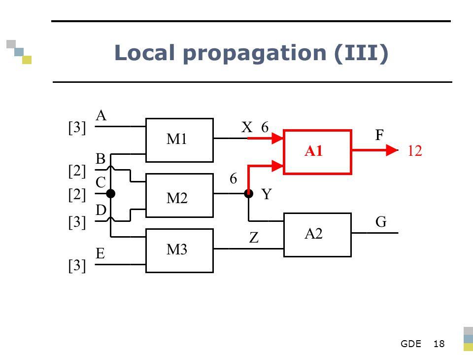 GDE18 Local propagation (III) M1 M2 M3 A1 A2 X Y Z F G A B D E C [3][3] [2][2] [2][2] [3][3] [3][3] 6 6 F 12