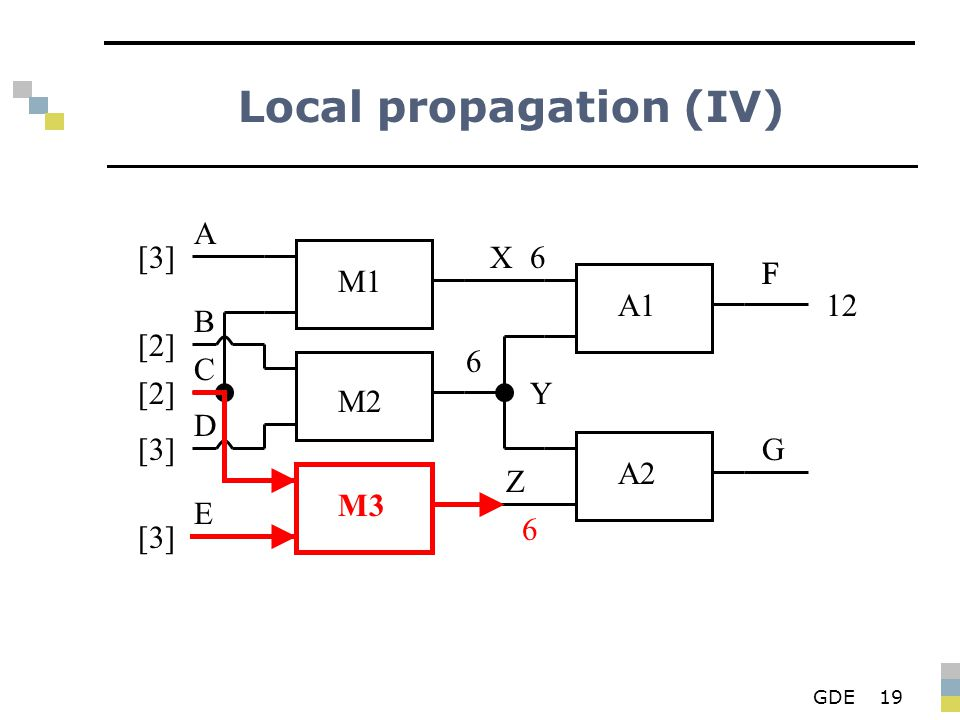GDE19 Local propagation (IV) M1 M2 M3 A1 A2 X Y Z F G A B D E C [3][3] [2][2] [2][2] [3][3] [3][3] 6 6 F 12 6