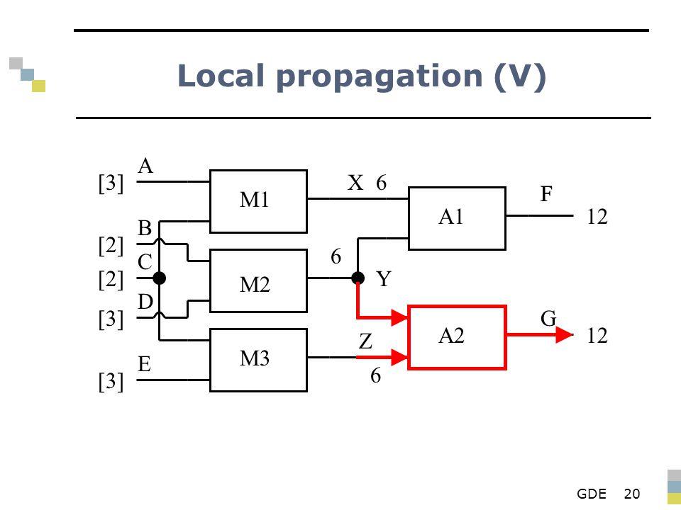 GDE20 Local propagation (V) M1 M2 M3 A1 A2 X Y Z F G A B D E C [3][3] [2][2] [2][2] [3][3] [3][3] 6 6 F 12 6