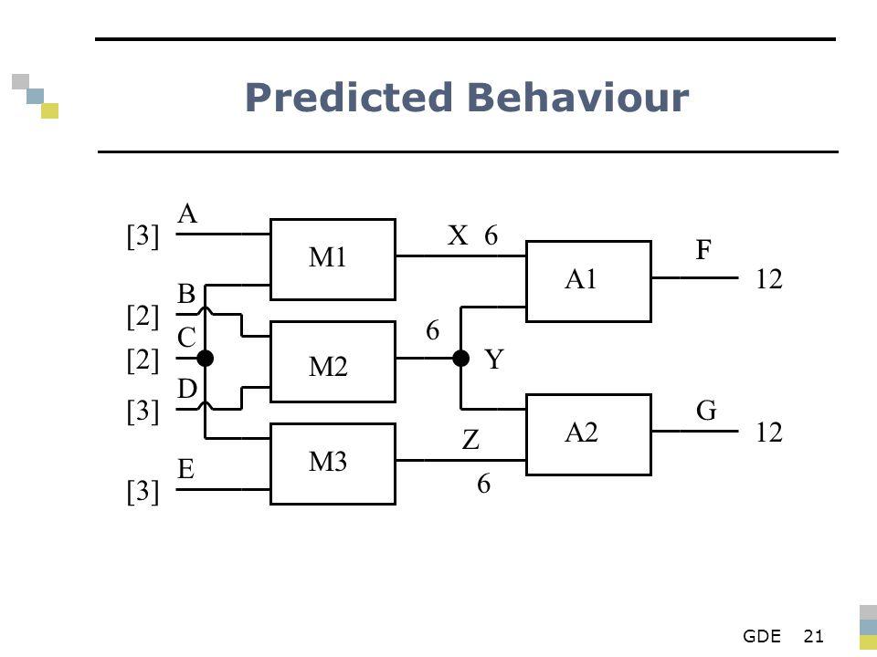 GDE21 Predicted Behaviour M1 M2 M3 A1 A2 X Y Z F G A B D E C [3][3] [2][2] [2][2] [3][3] [3][3] 6 6 F 12 6