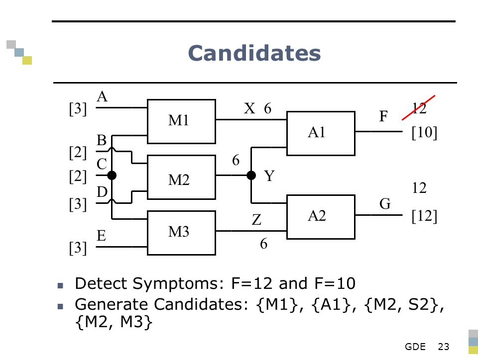GDE23 Candidates Detect Symptoms: F=12 and F=10 Generate Candidates: {M1}, {A1}, {M2, S2}, {M2, M3} M1 M2 M3 A1 A2 X Y Z F G A B D E C [3][3] [2][2] [
