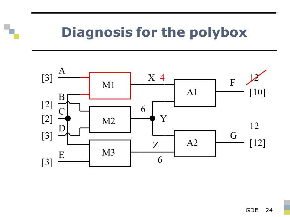 GDE24 Diagnosis for the polybox M1 M2 M3 A1 A2 X Y Z F G A B D E C [3][3] [2][2] [2][2] [3][3] [3][3] 4 6 F [10] 6 [12] 12
