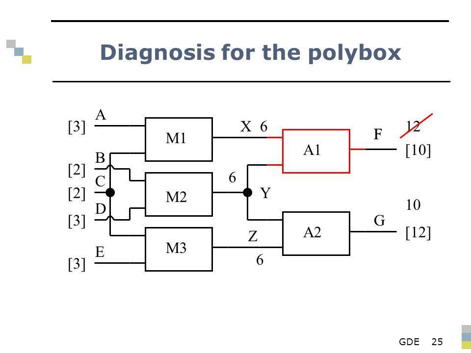 GDE25 Diagnosis for the polybox M1 M2 M3 A1 A2 X Y Z F G A B D E C [3][3] [2][2] [2][2] [3][3] [3][3] 6 6 F [10] 6 [12] 12 10