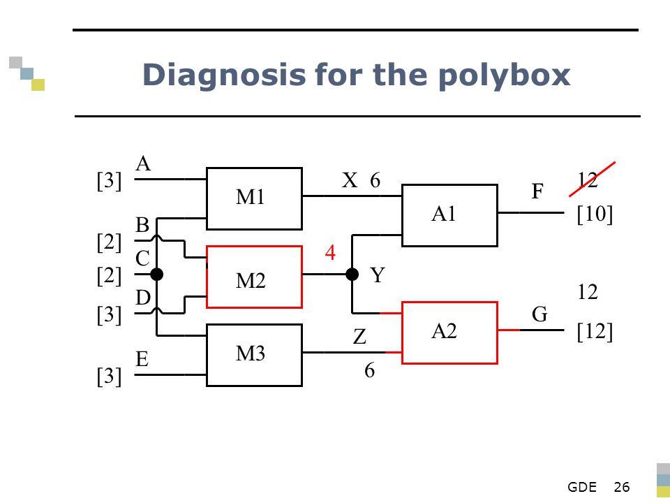 GDE26 Diagnosis for the polybox M1 M2 M3 A1 A2 X Y Z F G A B D E C [3][3] [2][2] [2][2] [3][3] [3][3] 6 4 F [10] 6 [12] 12