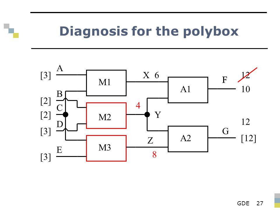 GDE27 Diagnosis for the polybox M1 M2 M3 A1 A2 X Y Z F G A B D E C [3][3] [2][2] [2][2] [3][3] [3][3] 6 4 F 10 8 [12] 12