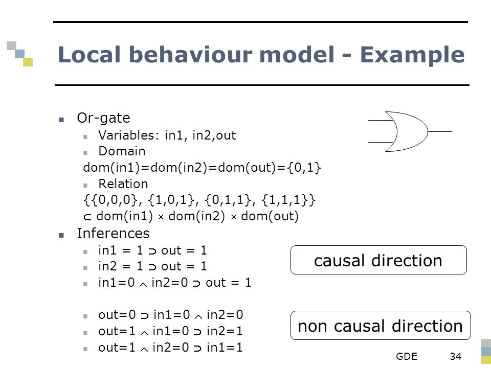 GDE34 Local behaviour model - Example Or-gate Variables: in1, in2,out Domain dom(in1)=dom(in2)=dom(out)={0,1} Relation {{0,0,0}, {1,0,1}, {0,1,1}, {1,1,1}}  dom(in1)  dom(in2)  dom(out) Inferences in1 = 1  out = 1 in2 = 1  out = 1 in1=0  in2=0  out = 1 out=0  in1=0  in2=0 out=1  in1=0  in2=1 out=1  in2=0  in1=1 causal direction non causal direction