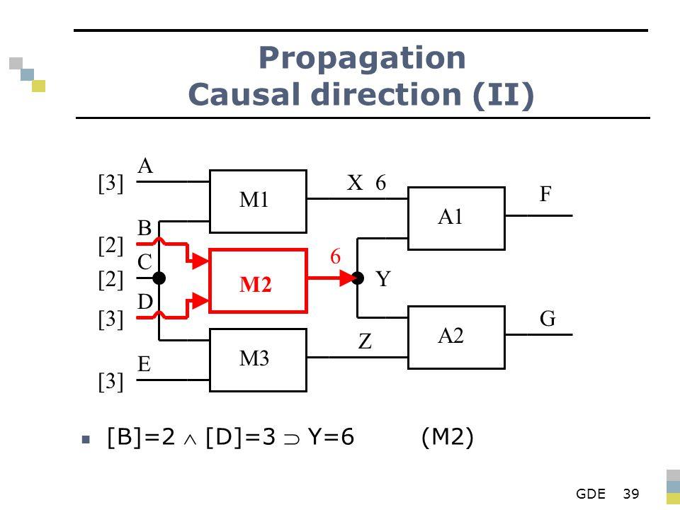 GDE39 Propagation Causal direction (II) [B]=2  [D]=3  Y=6(M2) M1 M2 M3 A1 A2 X Y Z F G A B D E C [3][3] [2][2] [2][2] [3][3] [3][3] 6 6