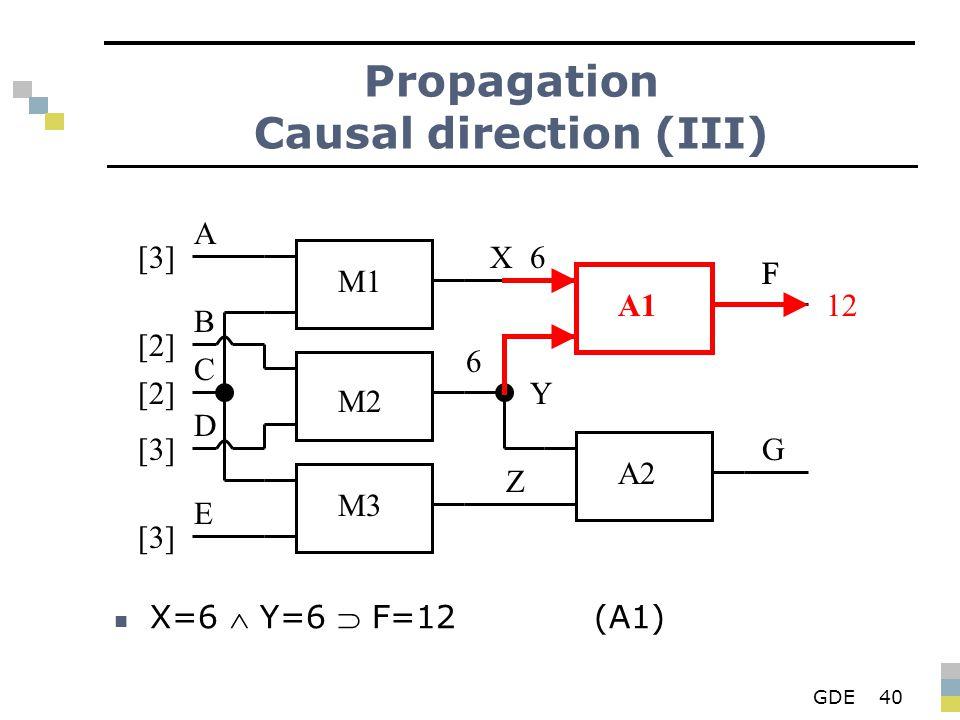 GDE40 Propagation Causal direction (III) X=6  Y=6  F=12(A1) M1 M2 M3 A1 A2 X Y Z F G A B D E C [3][3] [2][2] [2][2] [3][3] [3][3] 6 6 F 12