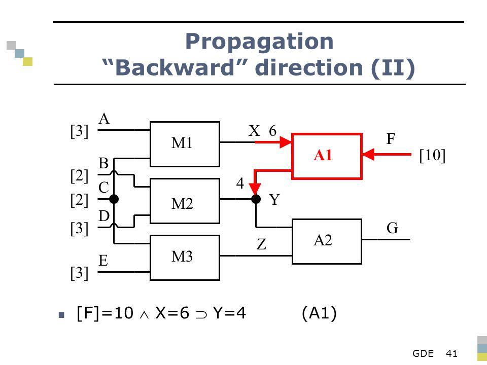 GDE41 Propagation Backward direction (II) [F]=10  X=6  Y=4(A1) M1 M2 M3 A1 A2 X Y Z F G A B D E C [3][3] [2][2] [2][2] [3][3] [3][3] 6 4 F [10]