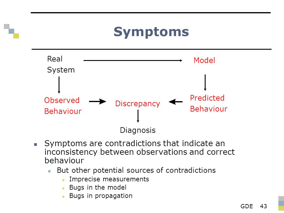 GDE43 Symptoms Symptoms are contradictions that indicate an inconsistency between observations and correct behaviour But other potential sources of contradictions Imprecise measurements Bugs in the model Bugs in propagation Real System Observed Behaviour Diagnosis Discrepancy Model Predicted Behaviour