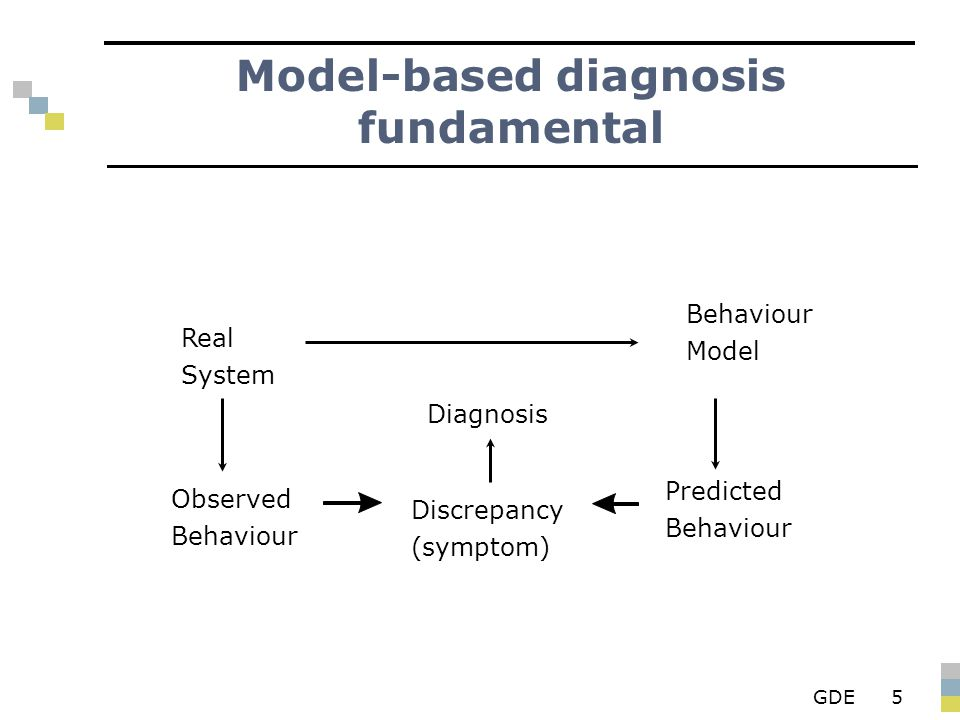 GDE5 Model-based diagnosis fundamental Real System Observed Behaviour Diagnosis Discrepancy (symptom) Behaviour Model Predicted Behaviour