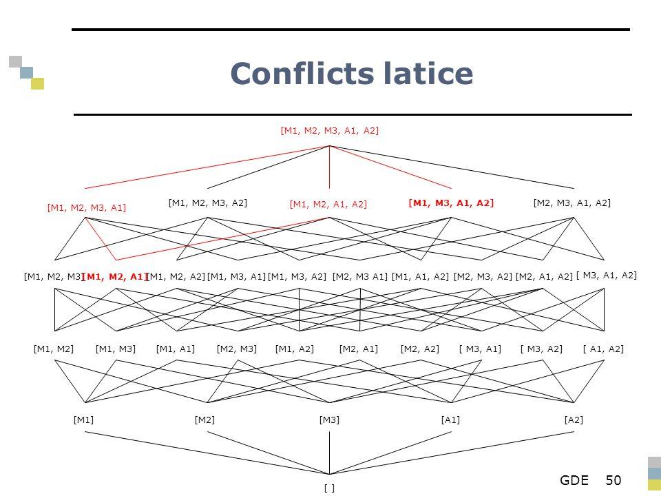 GDE50 Conflicts latice [M1, M2, M3, A1, A2] [M1, M2, M3, A1] [M1, M2, M3, A2] [M1, M2, A1, A2] [M1, M3, A1, A2][M2, M3, A1, A2] [M1, M2, M3][M1, M2, A1][M1, M3, A1][M2, M3 A1][M1, M3, A2][M1, M2, A2][M1, A1, A2][M2, A1, A2][M2, M3, A2] [ M3, A1, A2] [M2, M3][M1, M3][M1, M2][M2, A1][M1, A1][ A1, A2][M1, A2][ M3, A1][ M3, A2][M2, A2] [M1] [ ] [A2][A1][M3][M2]