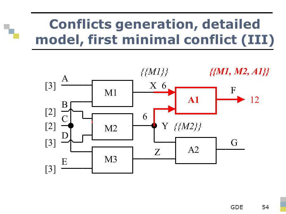 GDE54 Conflicts generation, detailed model, first minimal conflict (III) {{M1}} {{M2}} M1 M2 M3 A1 A2 X Y Z F G A B D E C [3] [2] [3] 6 6 F 12 {{M1, M2, A1}}