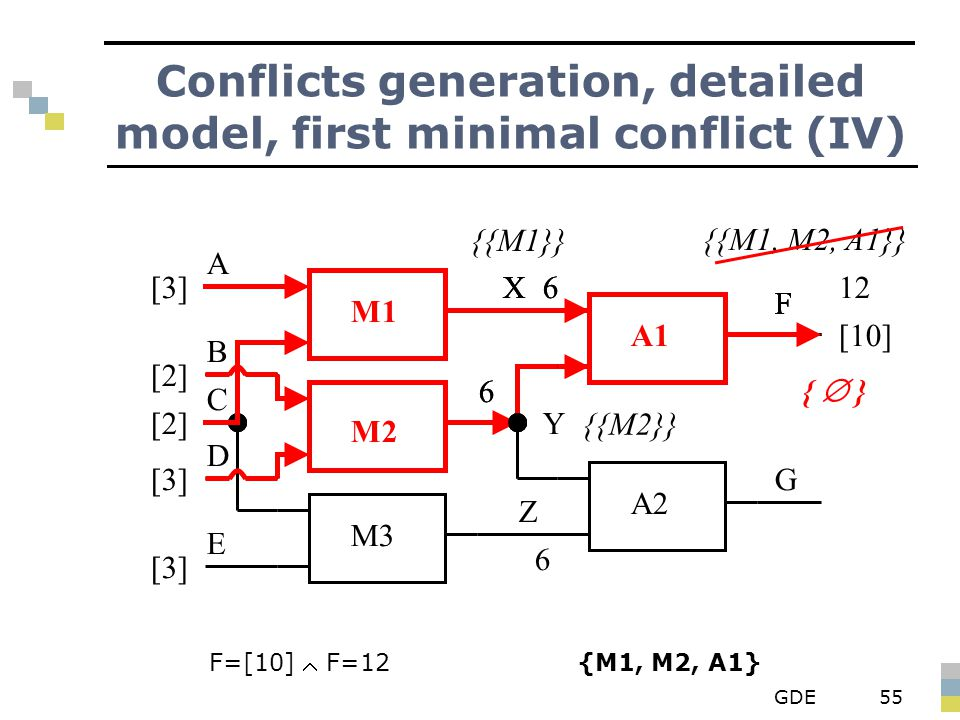 GDE55 Conflicts generation, detailed model, first minimal conflict (IV) {{M1}} {{M2}} {{M1, M2, A1}} F=[10]  F=12 {M1, M2, A1} M2 M1 A1 M3 A2 X Y Z F G A B D E C [3] [2] [3] 6 6 F [10] 6 12X F 6 F 6 X {  }
