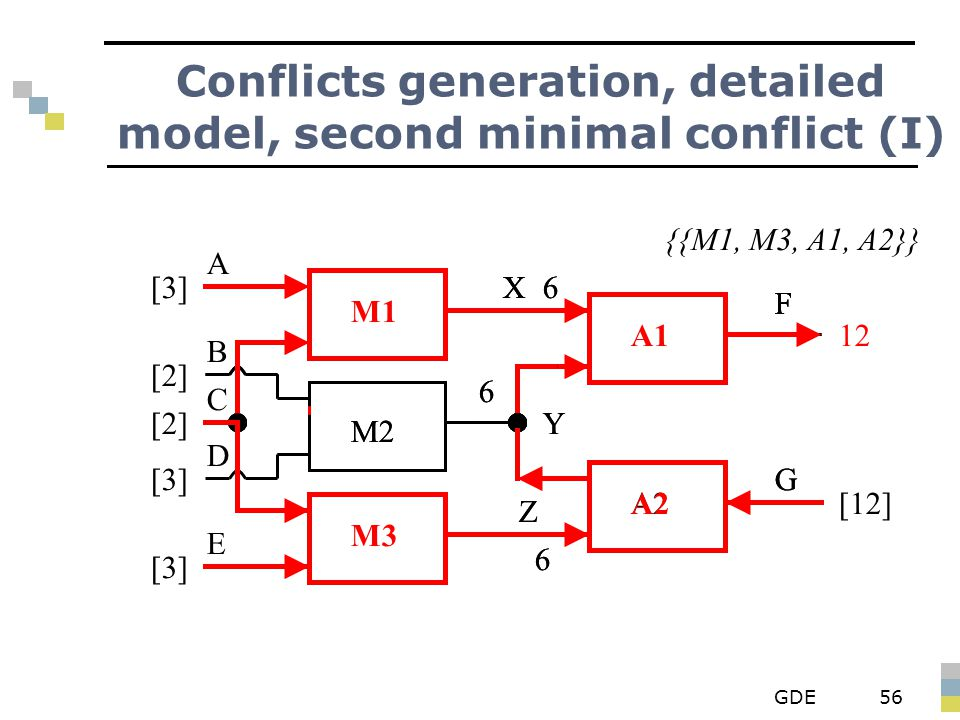 GDE56 Conflicts generation, detailed model, second minimal conflict (I) M3 A1 M1 M2 A2 X Y Z F G A B D E C [3] [2] [3] 6 6 F 6 12 X F 6 F 6 X M2 A2 Y Z G 6 [12] {{M1, M3, A1, A2}}