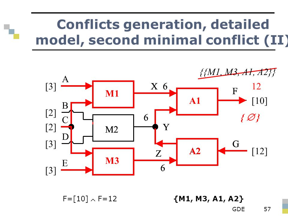GDE57 Conflicts generation, detailed model, second minimal conflict (II) F=[10]  F=12 {M1, M3, A1, A2} M3 A1 M1 M2 A2 X Y Z F G A B D E C [3] [2] [3]