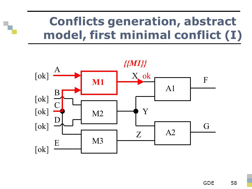 GDE58 Conflicts generation, abstract model, first minimal conflict (I) M1 M2 M3 A1 A2 X Y Z F G A B D E C [ok] ok {{M1}}