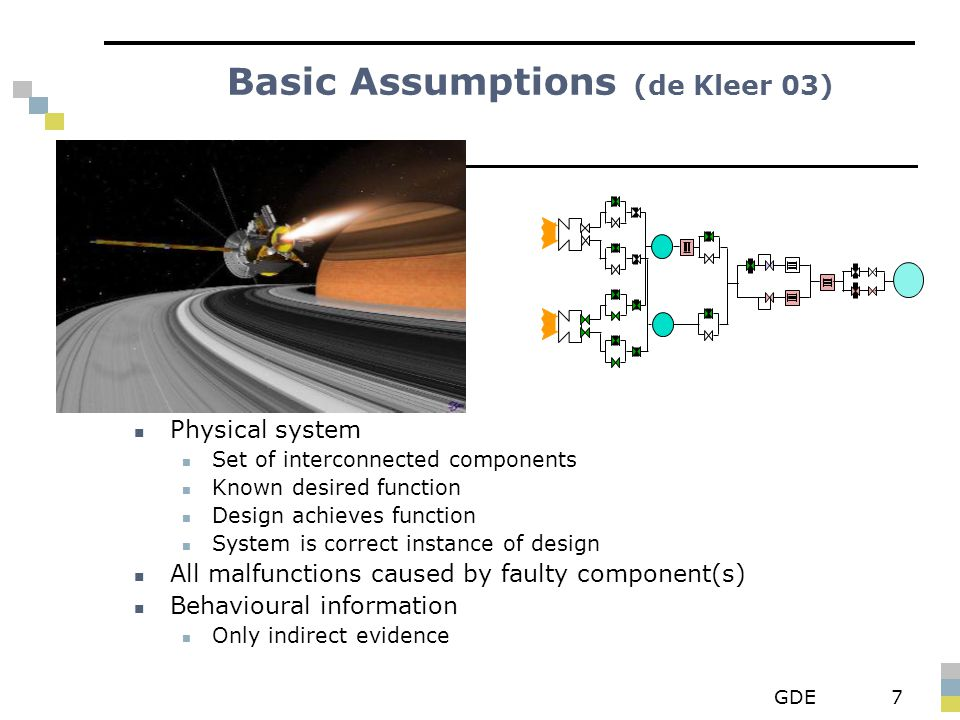 GDE7 Basic Assumptions (de Kleer 03) Physical system Set of interconnected components Known desired function Design achieves function System is correc