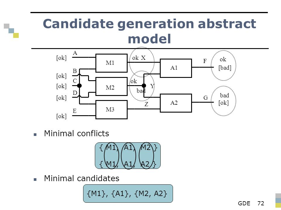 GDE72 Candidate generation abstract model Minimal conflicts Minimal candidates M1 M2 M3 A1 A2 X Y Z F G A B D E C [ok] F [bad] [ok] ok bad ok bad { M1