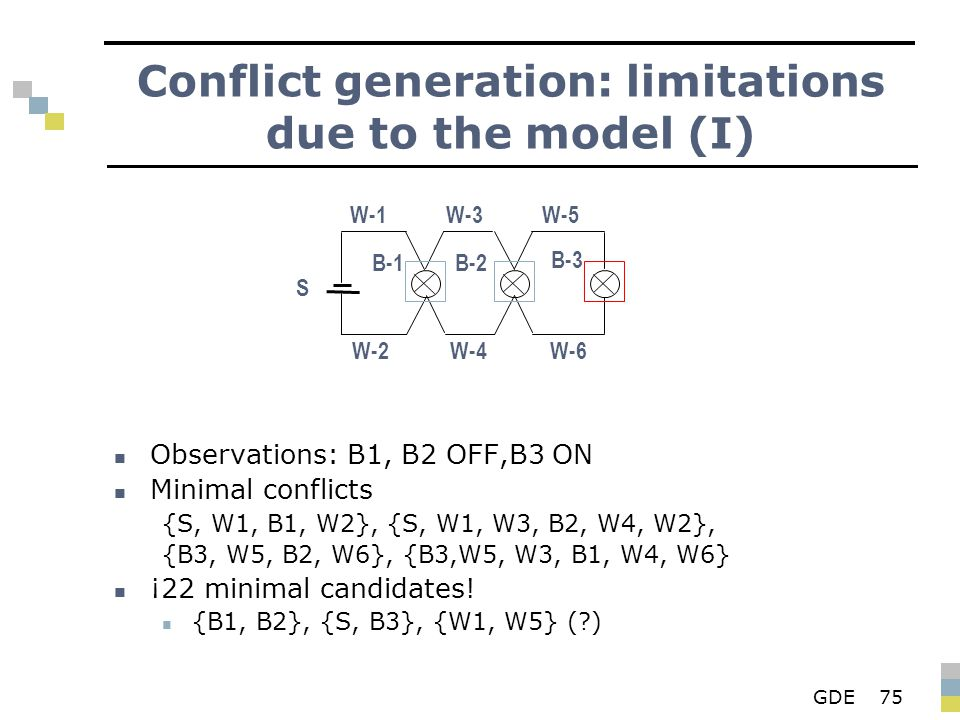 GDE75 Conflict generation: limitations due to the model (I) Observations: B1, B2 OFF,B3 ON Minimal conflicts {S, W1, B1, W2}, {S, W1, W3, B2, W4, W2},